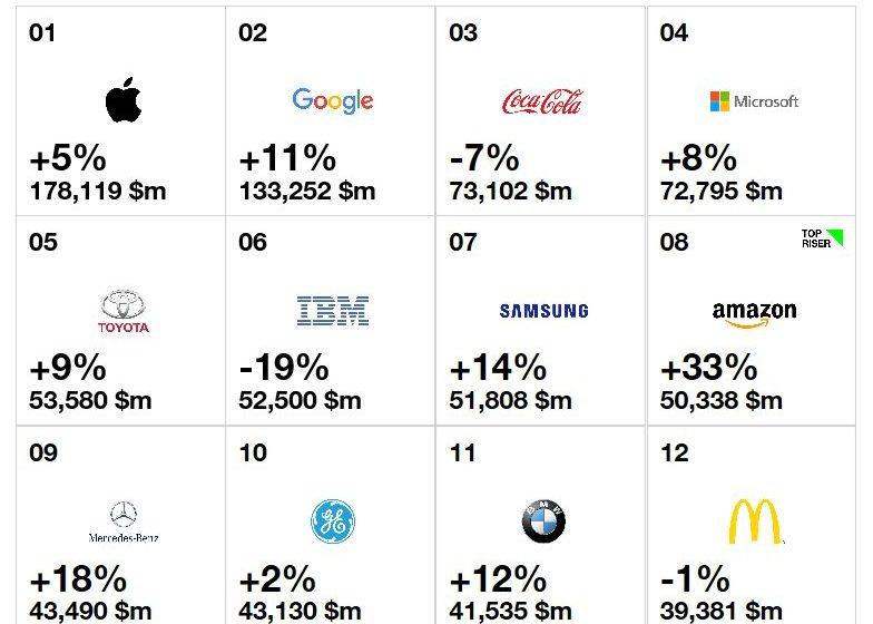 Top brands 2016
