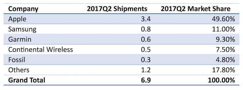 Apple watch sales Q2 2017