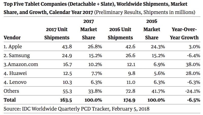 ipad 2017 tablet market