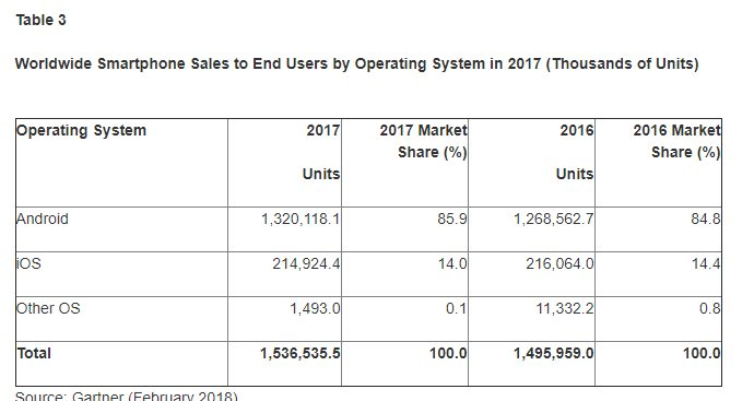 iPhone and Android responsible for 99 9% of the smartphone sales in 2017