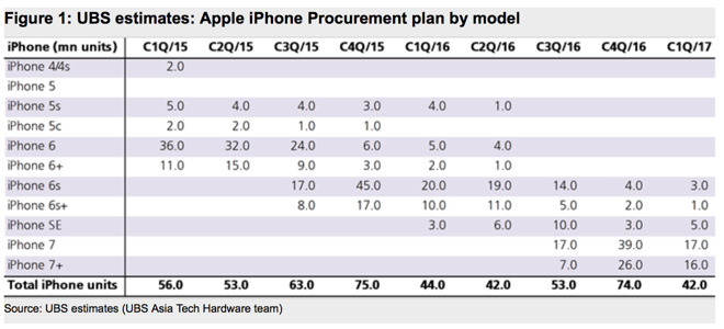 iphoneprocurement-inline