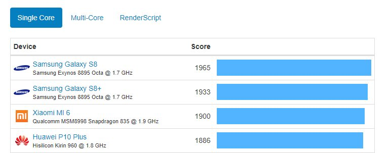 android benchmark geekbench