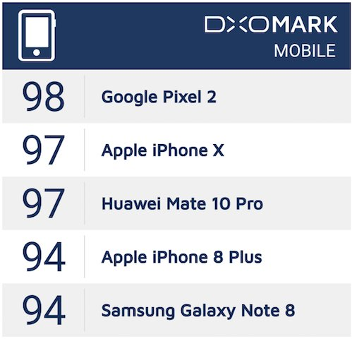 DxOMark has tested the iPhone X camera